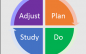 The History of PDSA, PDCA, and Dr. Deming